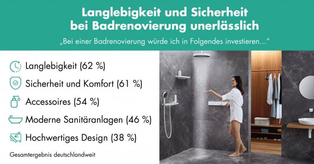 Umfrage zur Badsanierung ©Hansgrohe